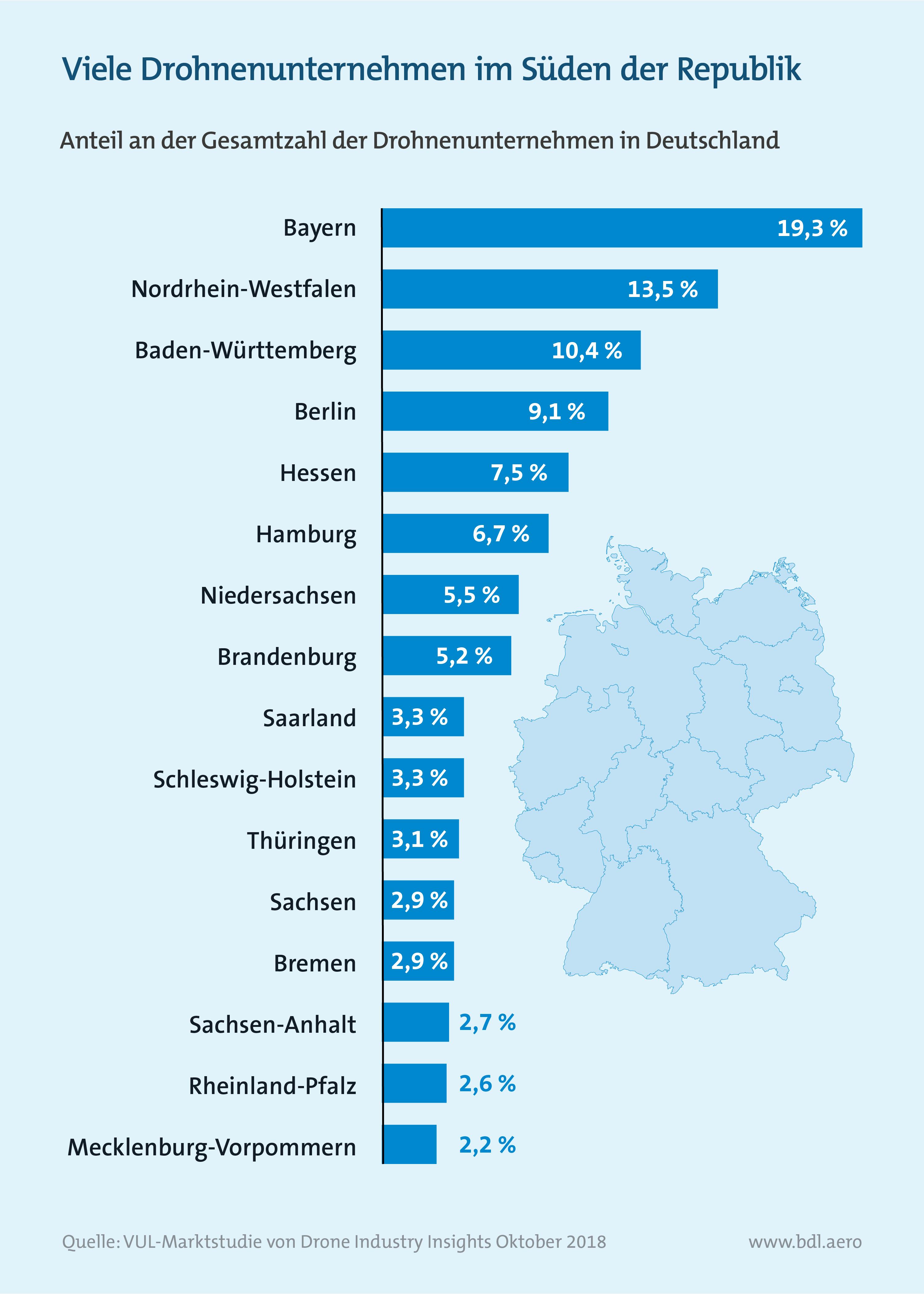 Viele Drohnenunternehmen im Süden Deutschlands