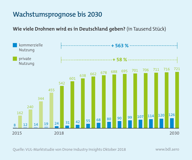 Analyse des deutschen Drohnenmarktes: Wachstumsprognose von Drohnen in Deutschland