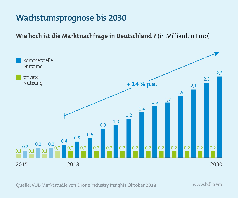 Marktnachfrage von Drohnen in Deutschland bis 2030
