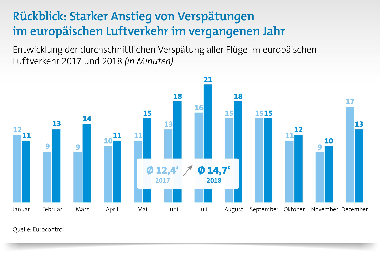 Starker Anstieg von Verspätungen im Luftverkehr