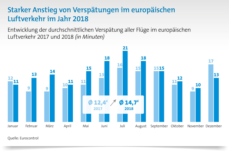 Starker Anstieg von Verspätungen im europäischen Luftverkehr 2018