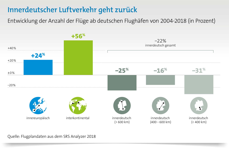 Wofür braucht es innerdeutschen Luftverkehr?: Innerdeutscher Luftverkehr geht zurück