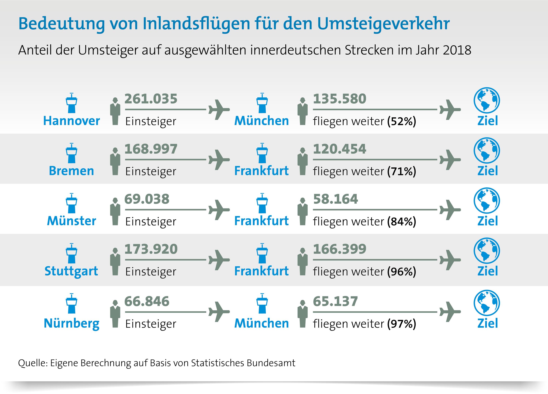 Bedeutung von Inlandsflügen