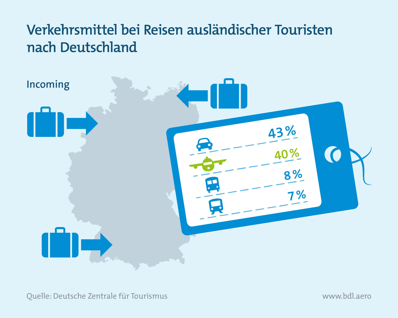 Tourismus: Verkehrsmittelwahl bei Reisen ausländischer Touristen in Deutschland