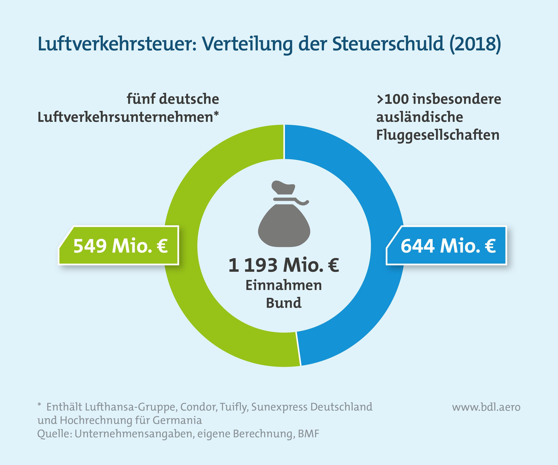 Verteilung der Luftverkehrsteuer in Deutschland im Jahr 2018
