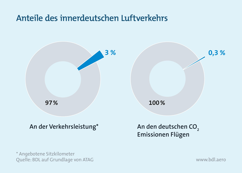 Klimaschutzinstrumente im Luftverkehr: Anteile im innerdeutschen Luftverkehr an Verkehrsleistung und CO2