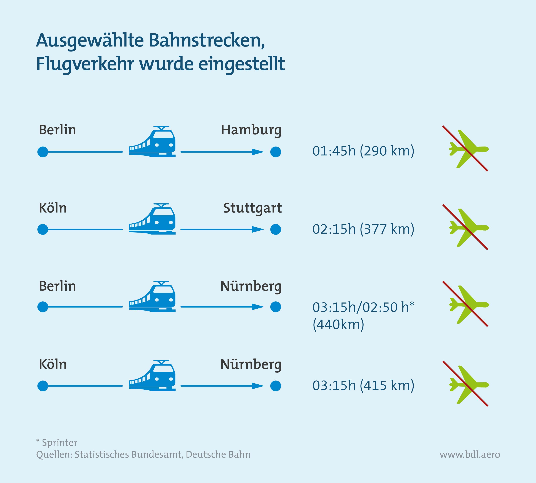Vergleich von Bahnstrecken, auf denen nicht geflogen wird
