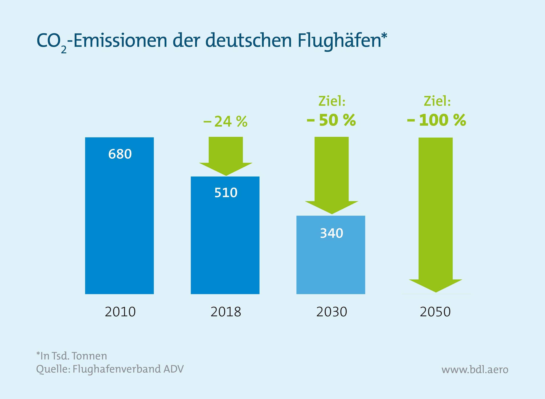 Klimaschutzinstrumente im Luftverkehr: CO2-Emissionen der deutschen Flughäfen