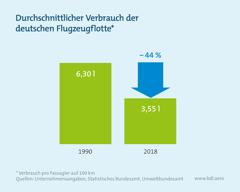 Klimaschutzinstrumente im Luftverkehr: Durchschnittlicher Verbrauch der deutschen Flotte