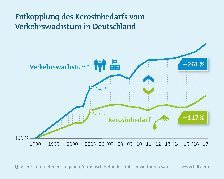 Entwicklung Verkehrswachstum und Kerosinbedarf