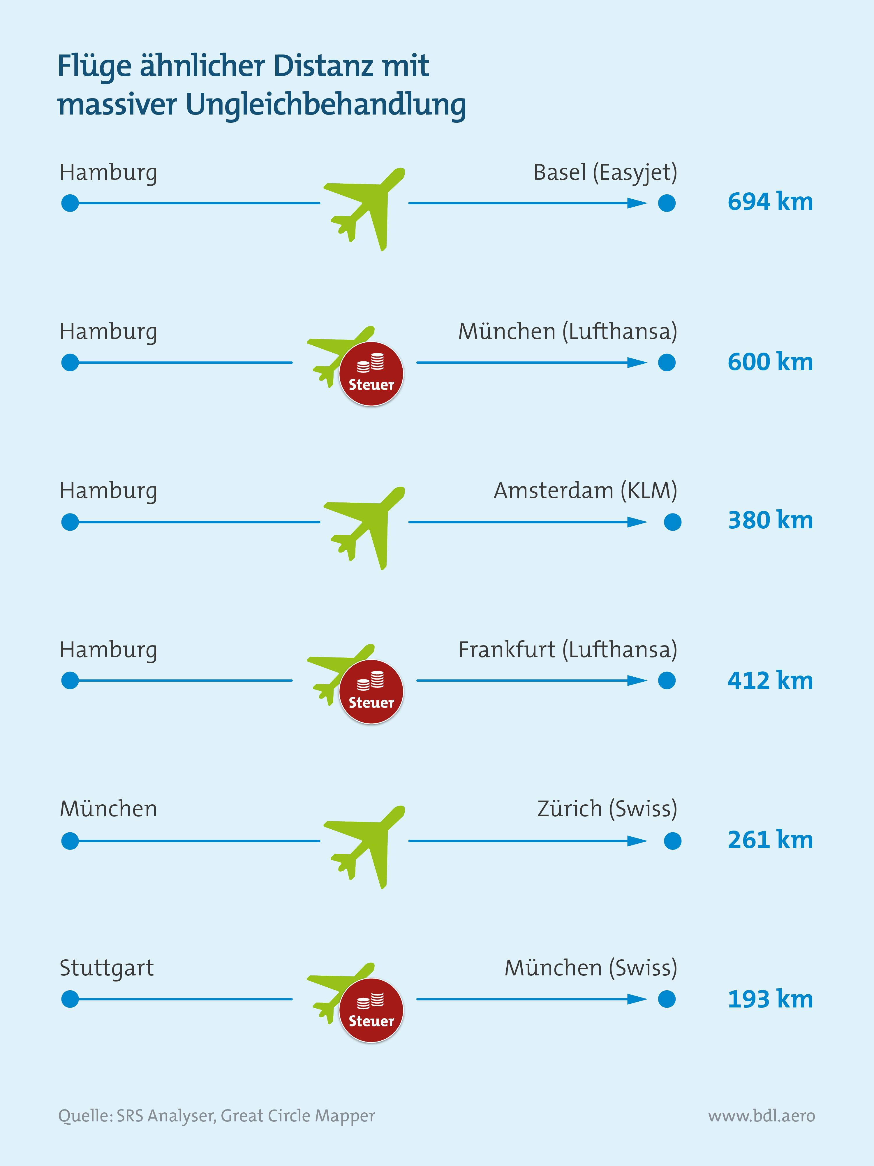 Klimaschutzinstrumente im Luftverkehr: Kerosinsteuer würde zur großen Ungleichbehandlung führen