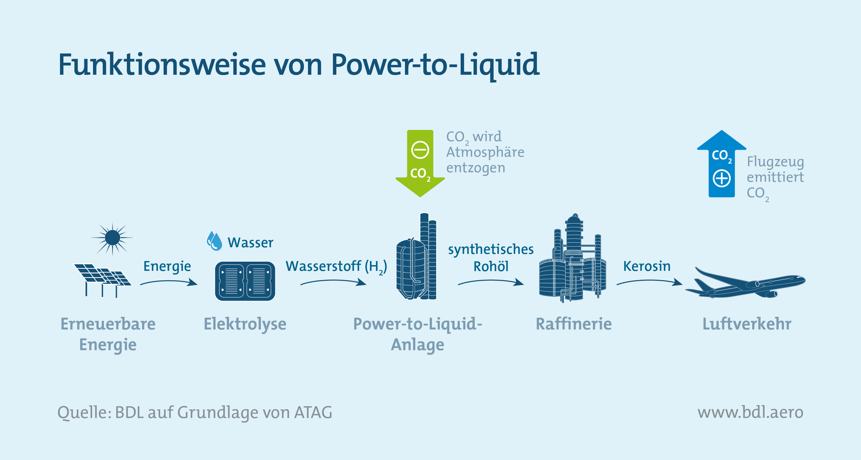 Klimaschutzinstrumente im Luftverkehr: Funktionsweise von Power-to-Liquid