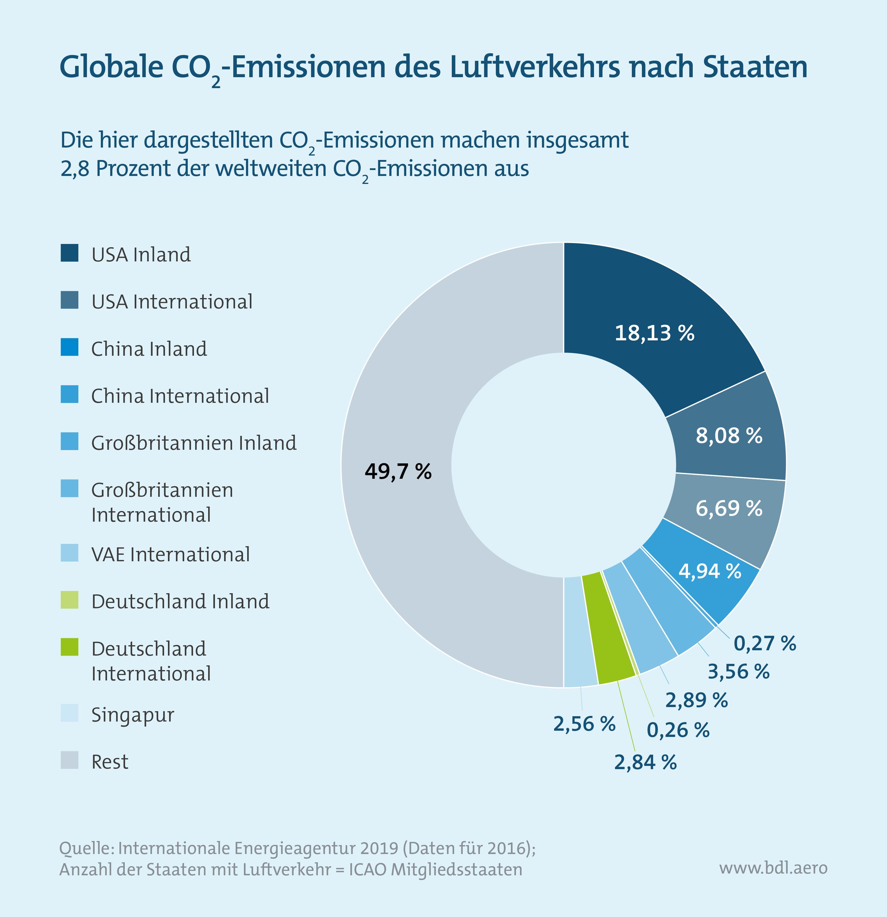 Klimaschutzinstrumente im Luftverkehr: Globale CO2-Emissionen des Luftverkehrs nach Staaten