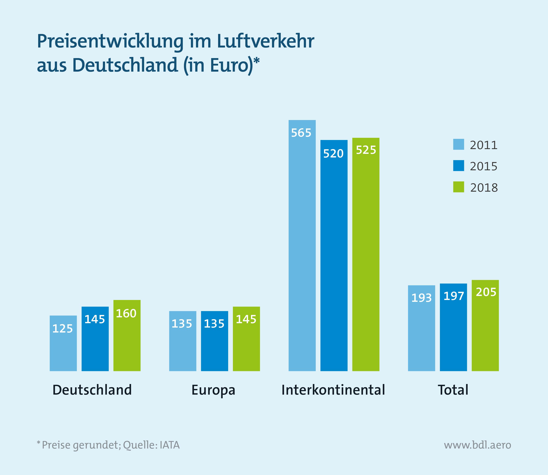 Preisentwicklung im Luftverkehr aus Deutschland