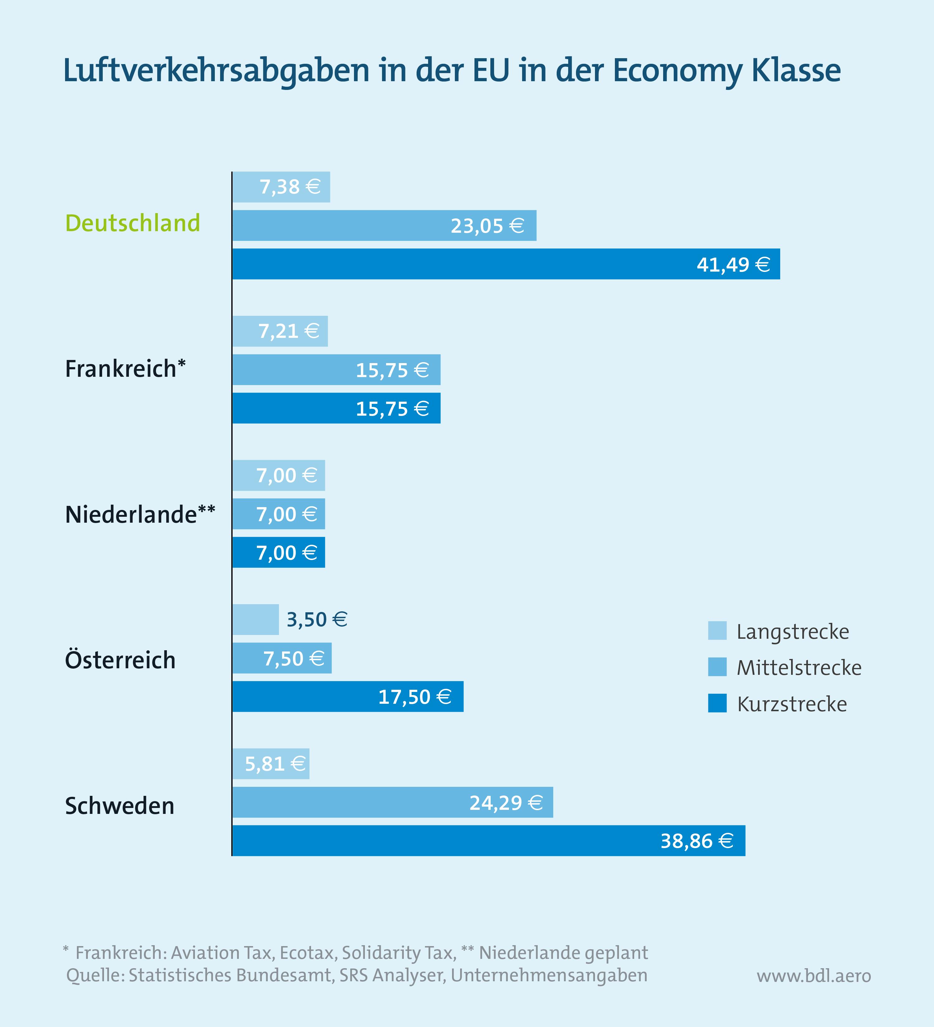 Luftverkehrsabgaben in der EU