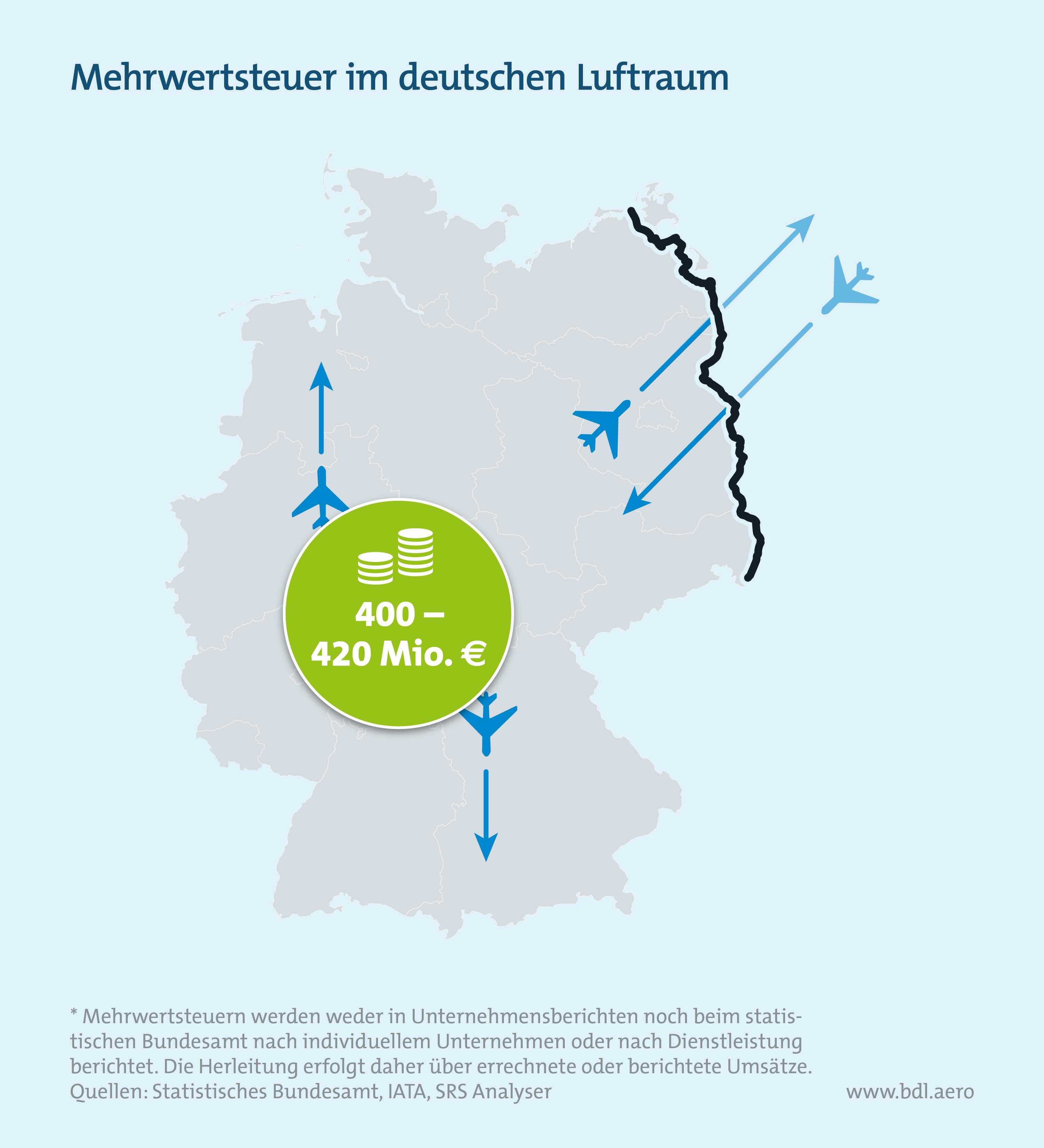 Klimaschutzinstrumente im Luftverkehr: Mehrwertsteuer im deutschen Luftraum