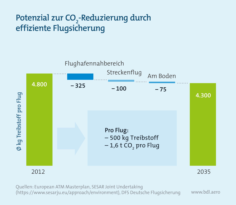 Klimaschutzinstrumente im Luftverkehr: Potenzial zur CO2-Reduzierung durch effiziente Flugsicherung