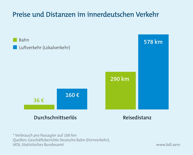 Klimaschutzinstrumente im Luftverkehr: Preise und Distanzen im innerdeutschen Luftverkehr