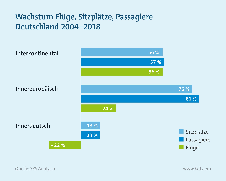 Wachstum Luftverkehr in Deutschland