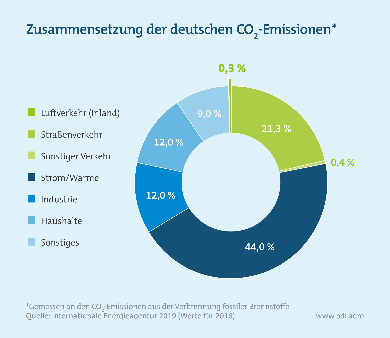 Zusammensetzung der deutschen CO2-Emissionen
