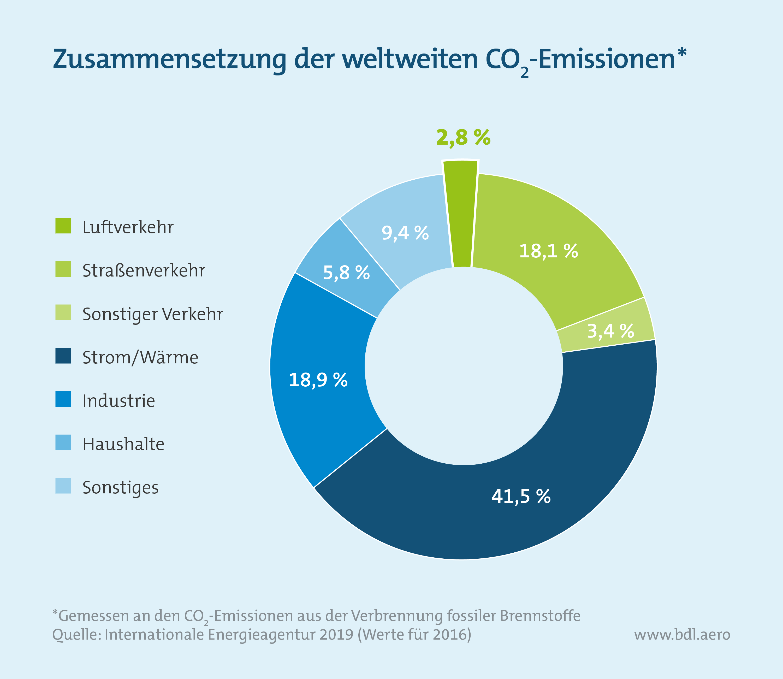 Klimaschutzinstrumente im Luftverkehr: Zusammensetzung der weltweiten CO2-Emissionen