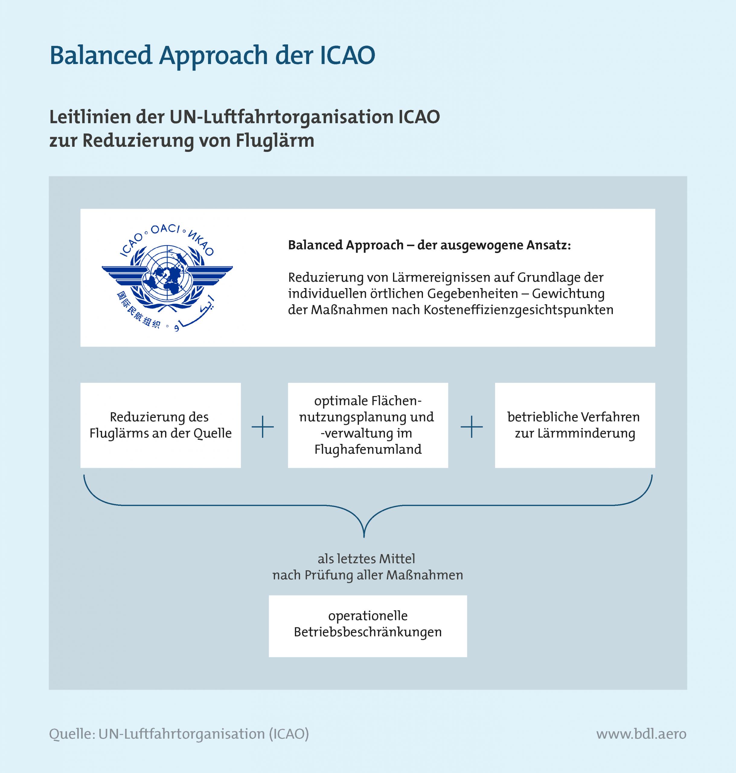 Betriebszeiten an Flughäfen: Balanced Approach der ICAO