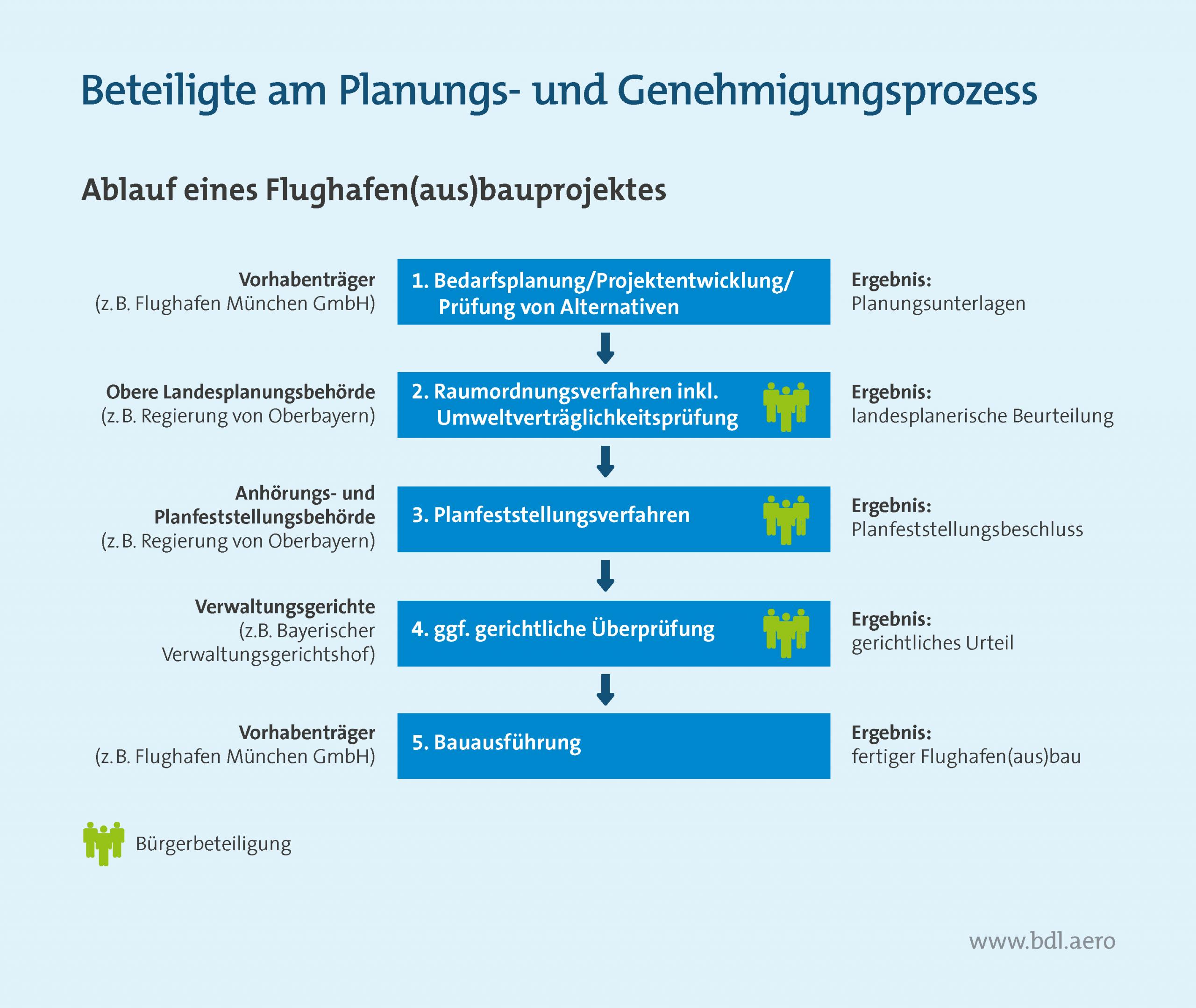 Bürgerbeteiligung Flughäfen: So laufen Planung- und Genehmigungsprozesse ab