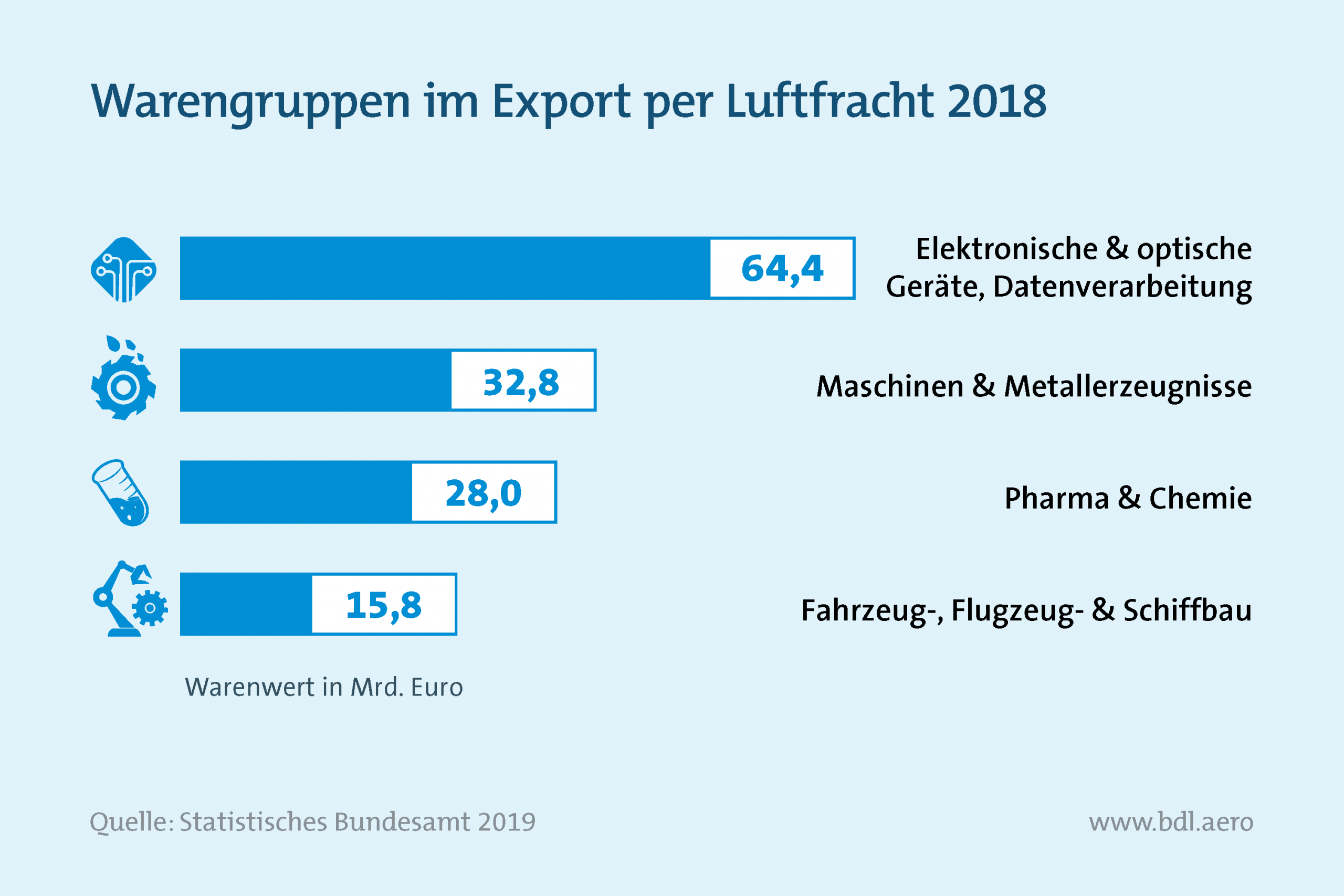 Warengruppe im Export per Luftfracht 2018