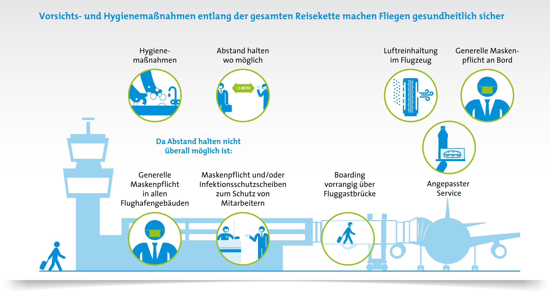 Sicherheits- und Hygienekonzept Luftverkehr