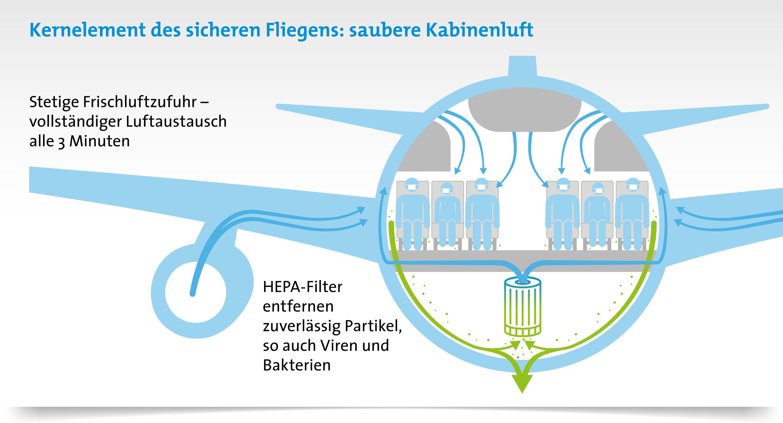Saubere Kabinenluft durch HEPA-Filter