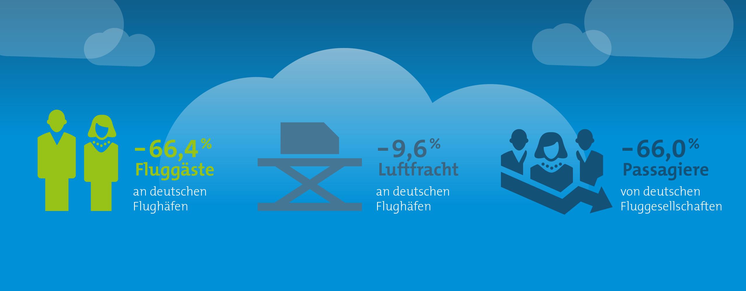 Zahlen zur Lage der Branche BDL